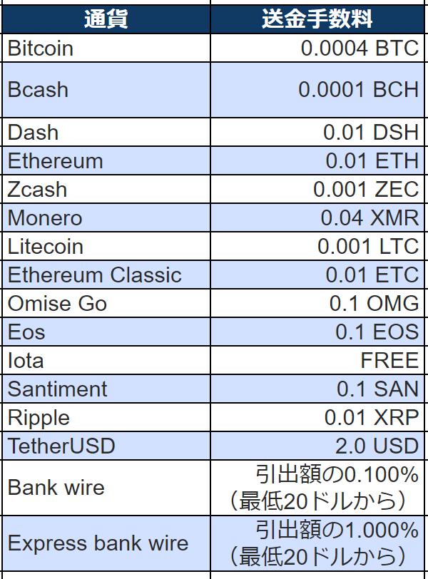 Bitfinex(ビットフィネックス)の送金手数料・ビットコイン(BTC)イーサリアム(ETH)ビットコインキャッシュ(BCH)イーサリアムクラシック(ETC)ラシックリップル(XRP)イオス(EOS)ステラ ルーメン(XLM)