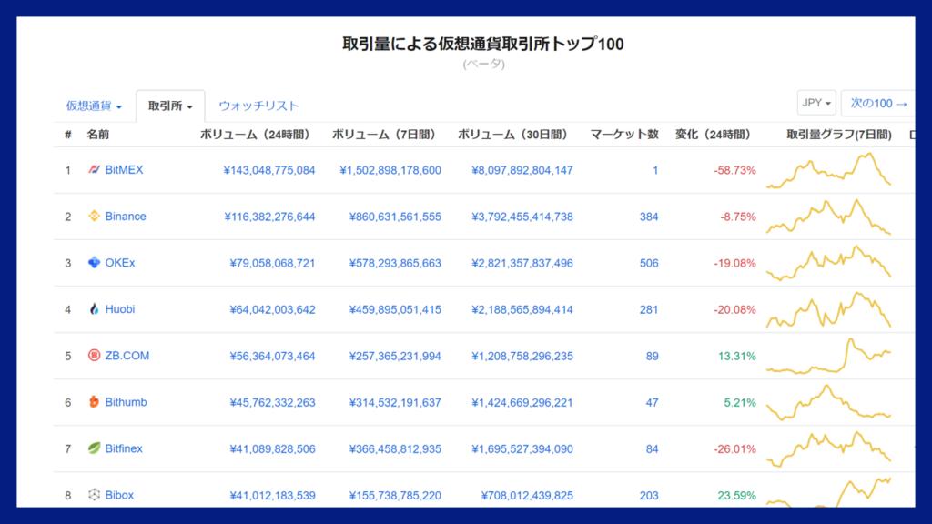 OKEx(オーケーイーエックス)の時価総額ランキング