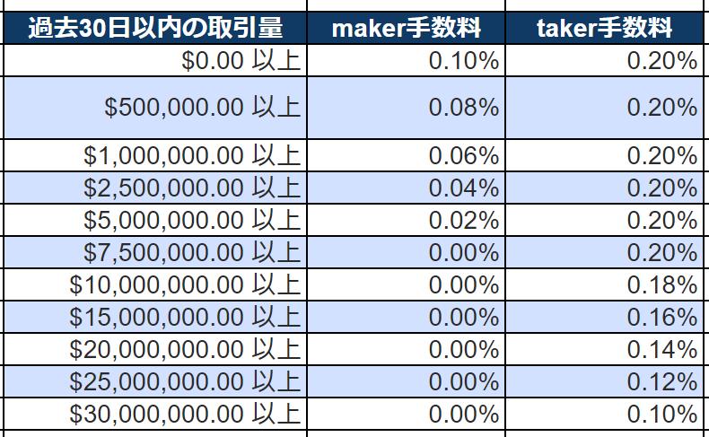 Bitfinex(ビットフィネックス)の取引手数料maker手数料taker手数料
