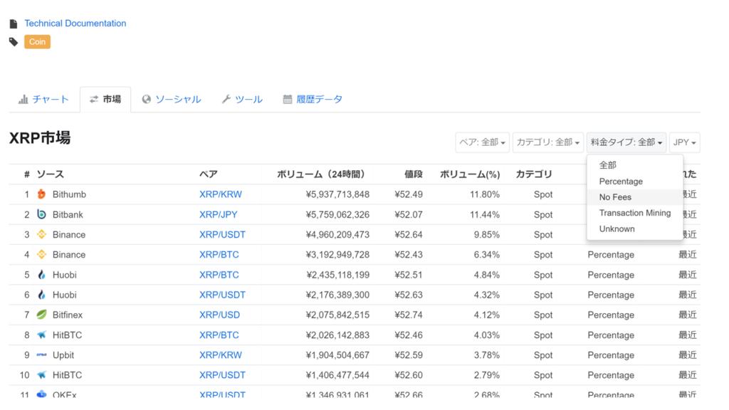 仮想通貨のボリューム取引高を調べるチャートCoinMarketCap(コインマーケットキャップ)