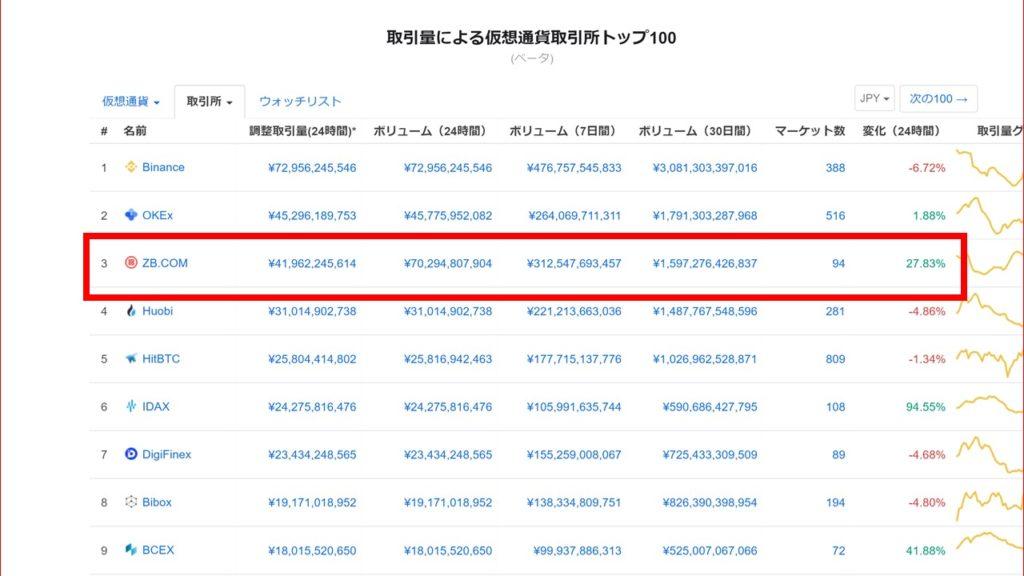 世界TOP5の取引量だから、取引が成立しやすい【ZB.COM(ジービードットコム)】