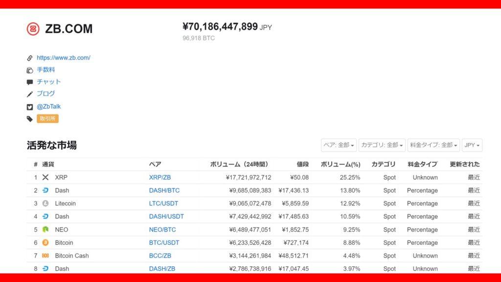 取り扱い通貨・通貨ペアが多い【ZB.COM(ジービードットコム)】
