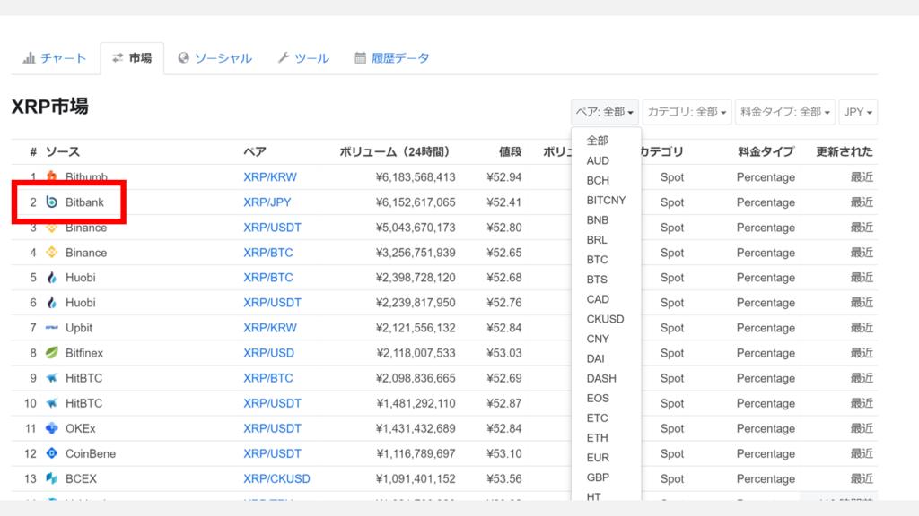 注意点仮想通貨の取引手数料無料の取引所を調べる3チャートCoinMarketCap(コインマーケットキャップ)