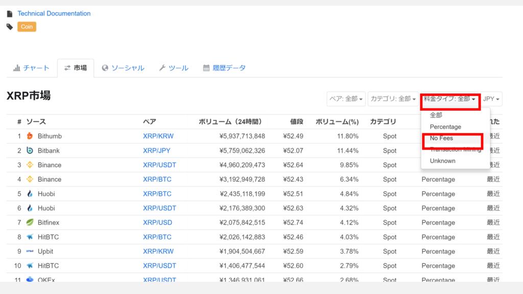 仮想通貨の取引手数料無料の取引所を調べるチャートCoinMarketCap(コインマーケットキャップ)